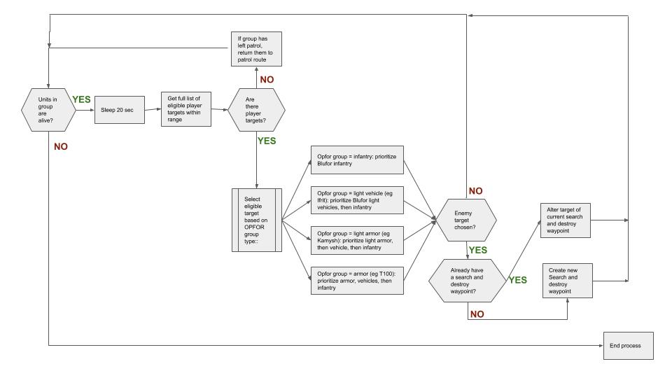 OpforAwareness decision tree.png